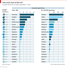Acceptance Now Payment Chart Daily Chart Europes Migrant Acceptance Rates Graphic