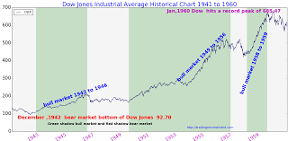 Dow Jones Weekly Chart Dow Jones History Chart 1941 To 1960 Dow Jones Dow
