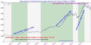 Dow Stock Market Chart Dow Jones History Chart 1941 To 1960 Dow Jones Dow