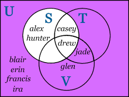 Venn Diagram Complement Sets And Venn Diagrams