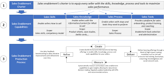 Sales Operations Org Chart Building A Capability Driven Sales Enablement Organization