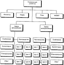 Формирование организационной структуры предприятия как реализация  Формирование организационной структуры предприятия как реализация стратегии развития Курсовая работа