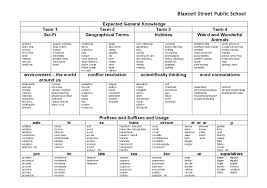 Child Vocabulary Development Chart Vocabulary Scope And Sequence Chart Speld Sa
