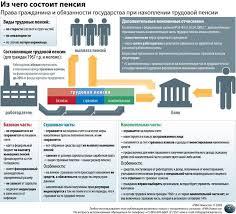 Структура работы в курсовой трудовые пенсии по старости Трудовые пенсии реферат курсовая работа