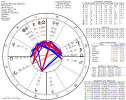 Complete Zodiac Birth Chart 36 Circumstantial The Birth Chart