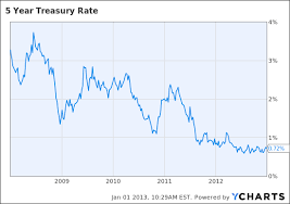 Bond Guru Bill Grosss 2013 Predictions In Charts Part One