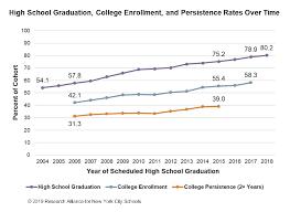 High School Graduation Year Chart How Have Nycs High School Graduation And College Enrollment