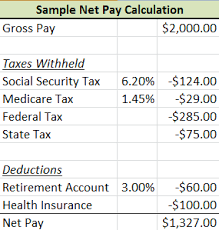 Pay Deduction Calculator What Is Net Pay Definition How To Calculate Video