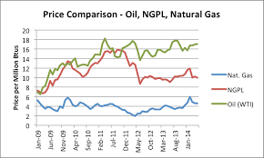 Natural Gas Liquids Price Chart Making Sense Of The Us Oil Story Resilience