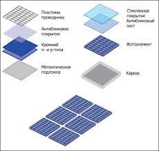 Солнечных батарей для частного использования