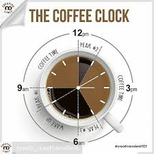 But it does have me thinking there may be a science behind the best times to consume coffee. Guten Morgan Make Sure Your Coffee Time Within The Legal Time Klau Tak Baik Buat Research Sendiri Kopi Pasar Coffee Drinks Coffee Break Coffee Today