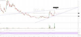 Asx Dcc Chart Dcc Chart St Bearish For Asx Dcc By Crashman111 Tradingview