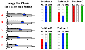 Energy Bar Charts Physics The Physics Classroom Tutorial
