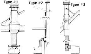 wood stoves and fireplaces the basics on how to install a wood etculv5zlsro9vtzrcrxi4fot lllzamuo9tdcadwaibt7q7oapwo7t3lvlgbiahh7z4fcmvxltnxtxvdv8lg4ux1wbmvc2x gif