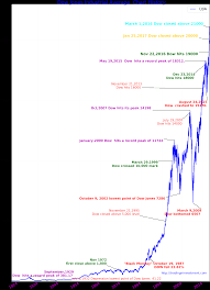 Dow Chart Since 1900 100 Years Dow Jones Industrial Average Chart History