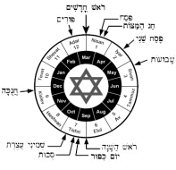A Concise Overview Of The Seven Feasts Of Israel