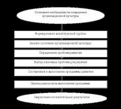 Организационная культура Курсовая работа