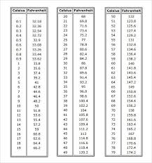 Printable Celsius To Fahrenheit Body Temperature Conversion