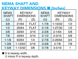 Shaft Packing Size Chart Nema Frame Shaft Sizes Big Electric Motors