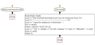 C Exercises Converts Kilometers Per Hour To Miles Per