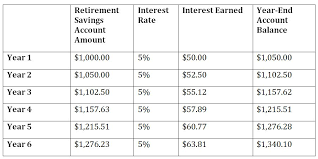 Savings Compound Interest Chart Compound Interest A Powerful Tool To Build Your Retirement