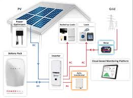 tesla powerwall home battery kwh storedge tesla battery system diagram