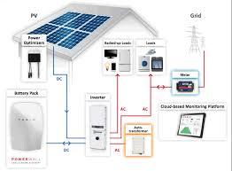 5kw solar kit lg315 mono x neon panels solaredge optimizers storedge tesla battery system diagram
