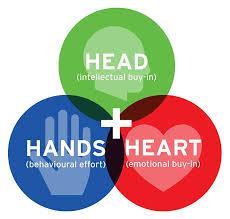 Hand Reflection Chart Head Hands Heart Chart Exact Medical