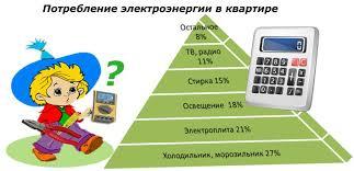 Как экономить электроэнергию в квартире и частном доме Потребление электроэнергии в квартире