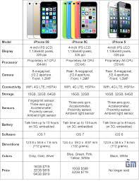 Apple Iphone 5s Vs Iphone 5c Vs Iphone 5 Specs Comparison