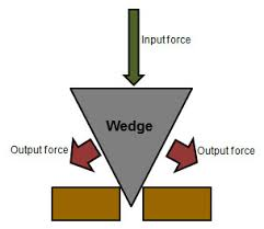 Screw Simple Machine Diagram It Is Important To Remember That