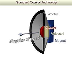 centrance \u003e masterclass2504 Speaker Diagram this design is frequently found in car audio systems, where space is at a premium the coaxial speaker is shown on the diagram below speaker diagrams wiring