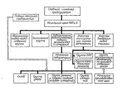Прохождение практики на Предприятии ОАО Апатит  Цех КИП и А выполняет такие наиболее ответственные работы как ремонт и поверка приборов эксплуатация сложных систем автоматики и др