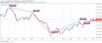 Cardano Price Chart Cardano Price Analysis Cardano Ada Records 1 Drop Since
