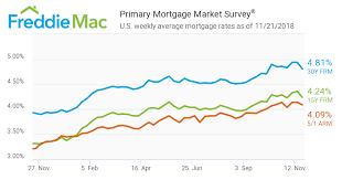 Mortgage Rates Nov 21 2018 Network Mortgage
