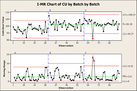 Sample Plan 1 I Mr Charts Of Three Batches Download