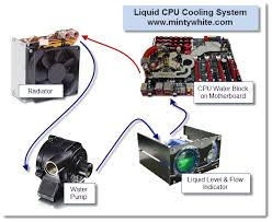 what is liquid cpu cooling hardware explained hardware the