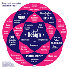 rogers brighton based web enthusiast diagram of things that interest me