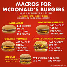 Mcdonalds Fast Food Calorie Chart Mcdonalds Nutrition Guide Cheat Day Design