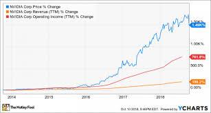 Nvidia Price Chart Nvidia Keeps Boosting Its Bets On The Future Nasdaq