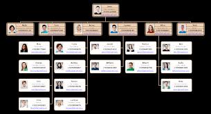 School Organizational Chart Template Free Student Union Org Chart Template