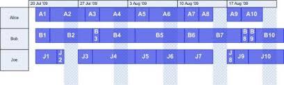Gantt Charts Are A Waste Of Space Luke Halliwells Weblog
