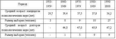 Исторический обзор диссертационных исследований по проблемам  Средний возраст кандидатов и докторов психологических наук на момент защиты диссертации
