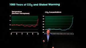 An Inconvenient Truth Graphs And Charts