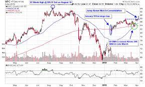 3 Apparel Stocks Wearing Big Gains