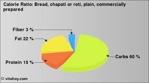 Chapati Calories Chart Nutrition Values Bread Chapati Or Roti Plain Commercially