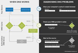 Diagnosing Dns Problems New Media Campaigns