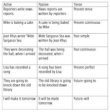 Passive Verb Tenses Chart Tense Shift Active Voice Learn English Active Passive Voice