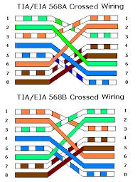 tech stuff lan wiring and pinouts eia/tia 568b at Tia Eia 568a Wiring Diagram