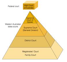 Federal Court Structure Chart West Australian Court Structure Diagram Quizlet